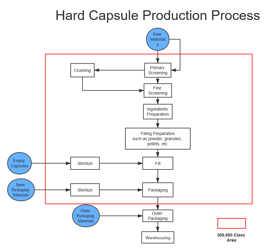 Hard capsule production process.png