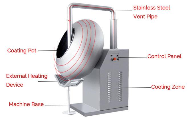 sturcture of coating machine.jpg