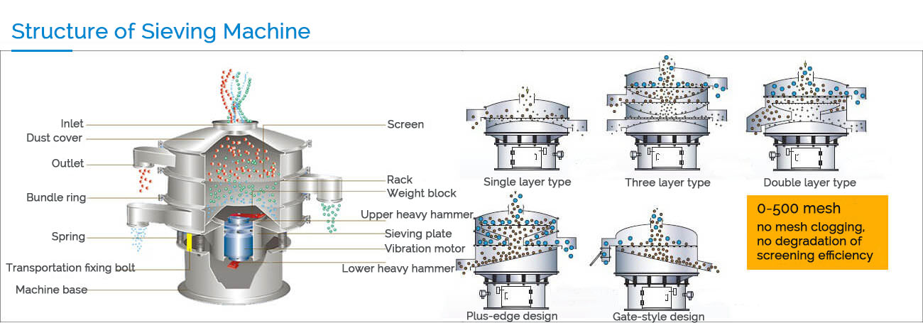 structure of sieving machine