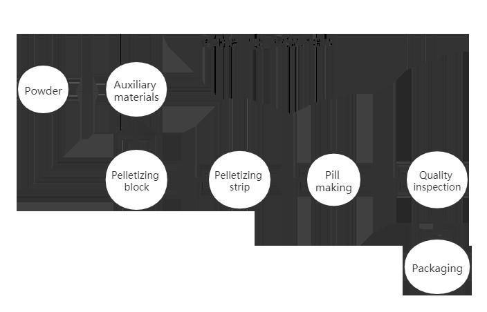 Molding system